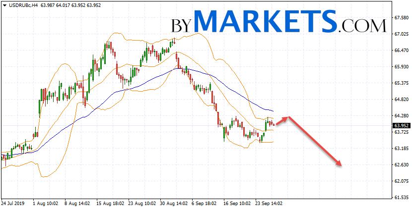 USD/RUB forecast Dollar Ruble on September 27, 2019