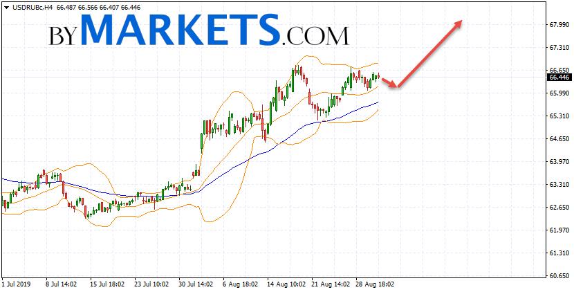 USD/RUB forecast Dollar Ruble on September 3, 2019