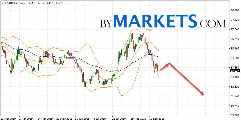 USD/RUB weekly forecast on September 23 — 27, 2019