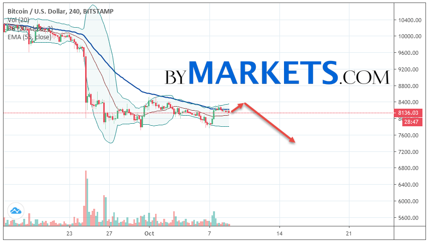 Bitcoin (BTC/USD) forecast and analysis on October 10, 2019