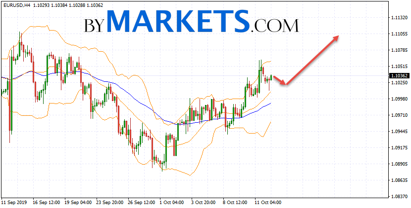 EUR/USD forecast Euro Dollar on October 15, 2019
