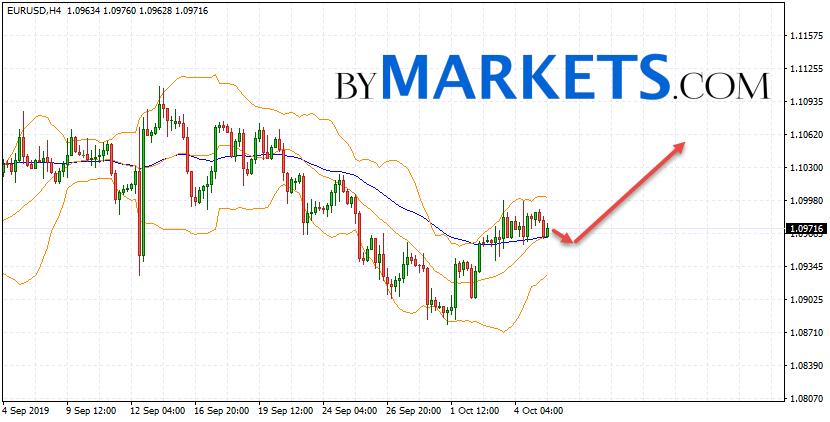EUR/USD forecast Euro Dollar on October 8, 2019