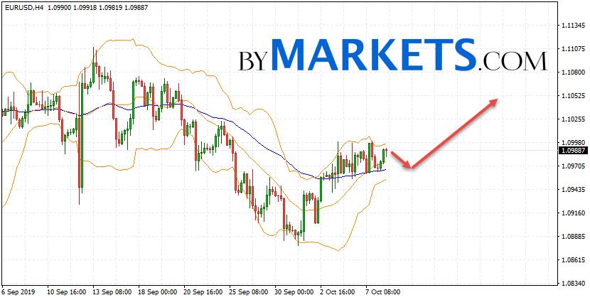 EUR/USD forecast Euro Dollar on October 9, 2019