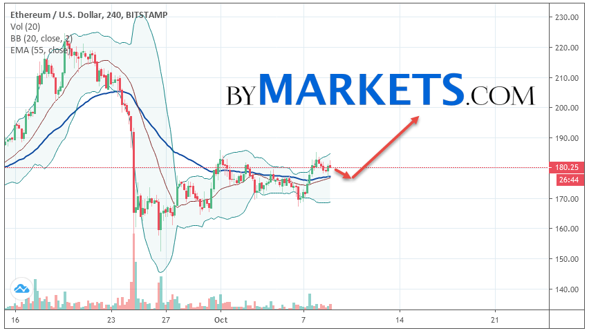 Ethereum (ETH/USD) forecast and analysis on October 10, 2019