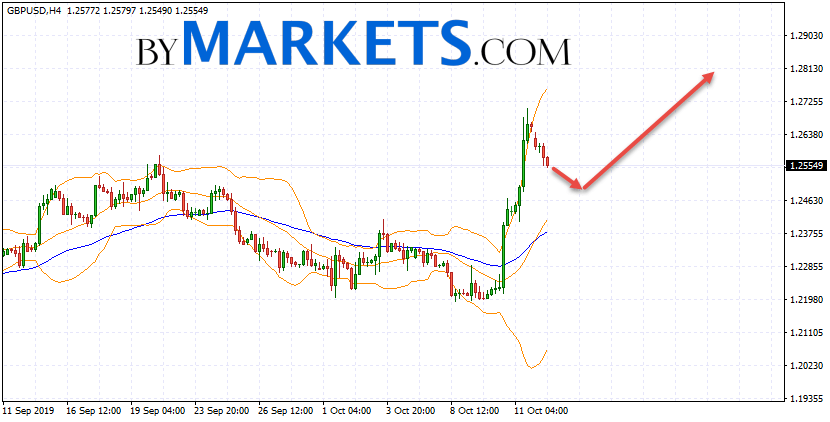 GBP/USD forecast Pound Dollar on October 15, 2019