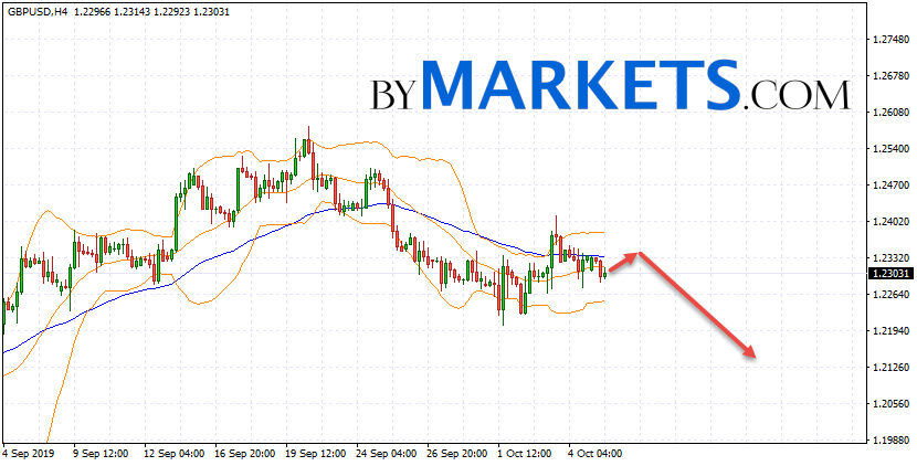 GBP/USD forecast Pound Dollar on October 8, 2019