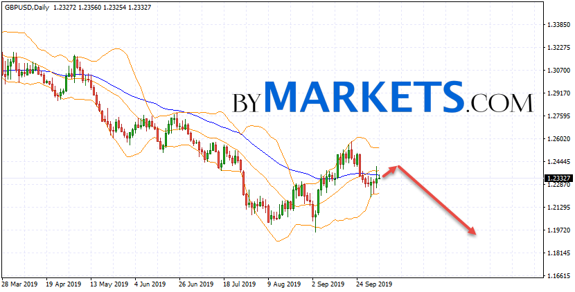 GBP/USD weekly forecast on October 7 — 11, 2019