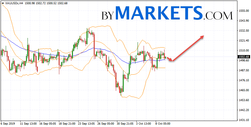 GOLD forecast and XAU/USD analysis on October 10, 2019