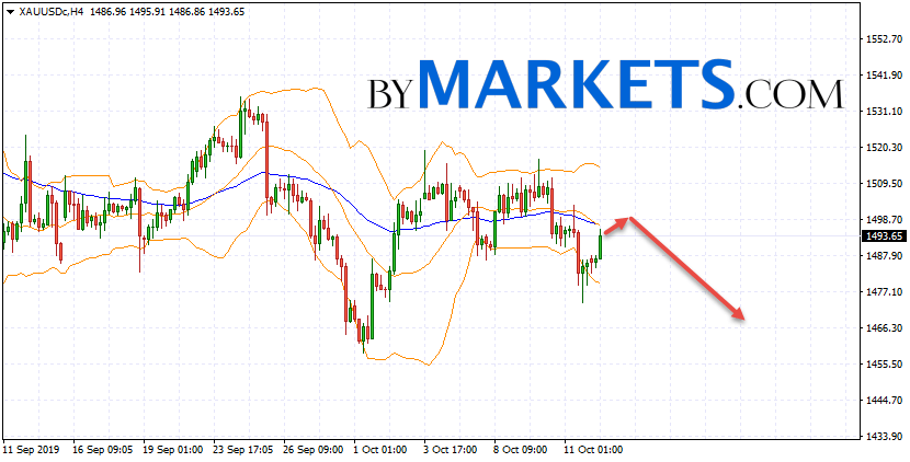 GOLD forecast and XAU/USD analysis on October 15, 2019GOLD forecast and XAU/USD analysis on October 15, 2019