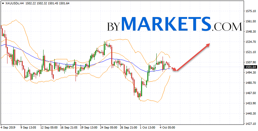 GOLD forecast and XAU/USD analysis on October 8, 2019