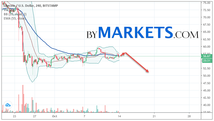 Litecoin (LTC/USD) forecast and analysis on October 15, 2019
