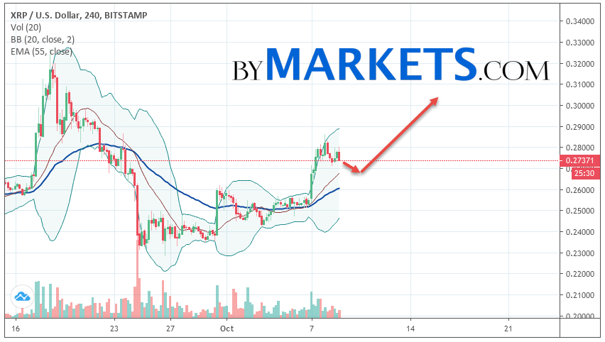Ripple (XRP/USD) forecast and analysis on October 10, 2019