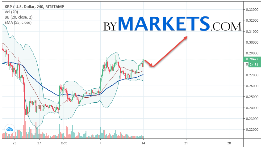 Ripple (XRP/USD) forecast and analysis on October 15, 2019