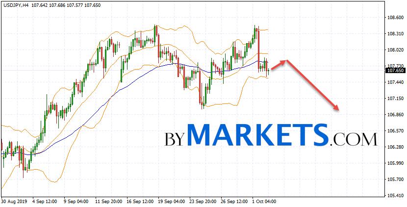 Usd Jpy Forecast Anese Yen On
