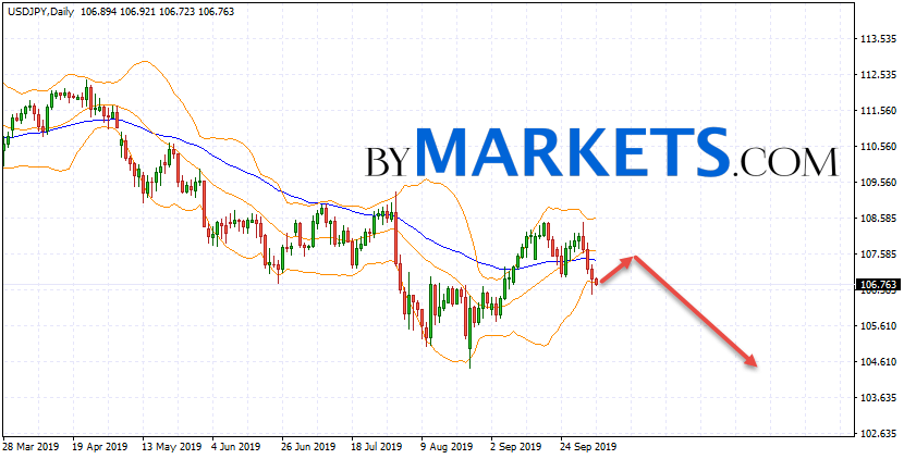 USD/JPY weekly forecast on October 7 — 11, 2019USD/JPY weekly forecast on October 7 — 11, 2019