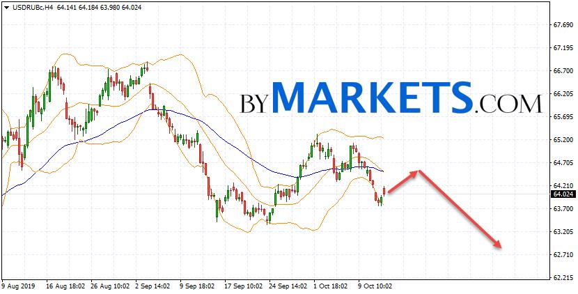 USD/RUB forecast Dollar Ruble on October 15, 2019