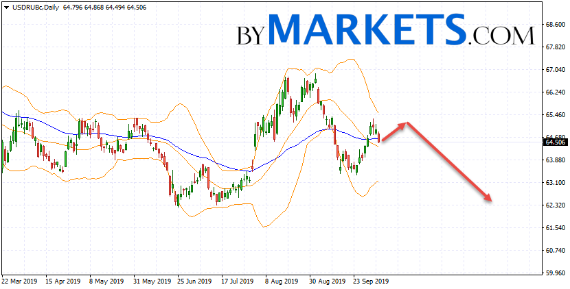 USD/RUB weekly forecast on October 7 — 11, 2019