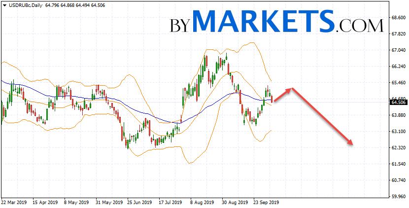 USD/RUB weekly forecast on October 7 — 11, 2019