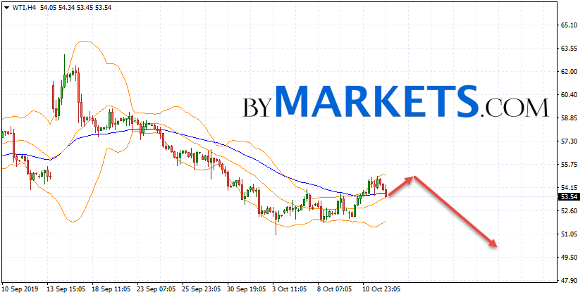 WTI crude oil forecast and analysis on October 15, 2019
