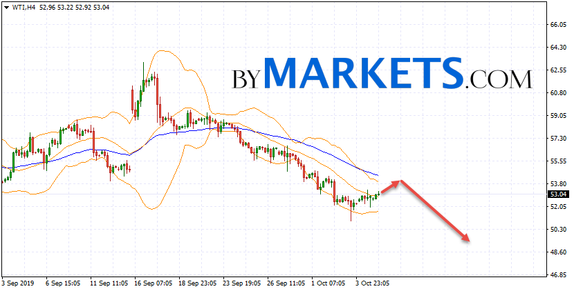 WTI crude oil forecast and analysis on October 8, 2019