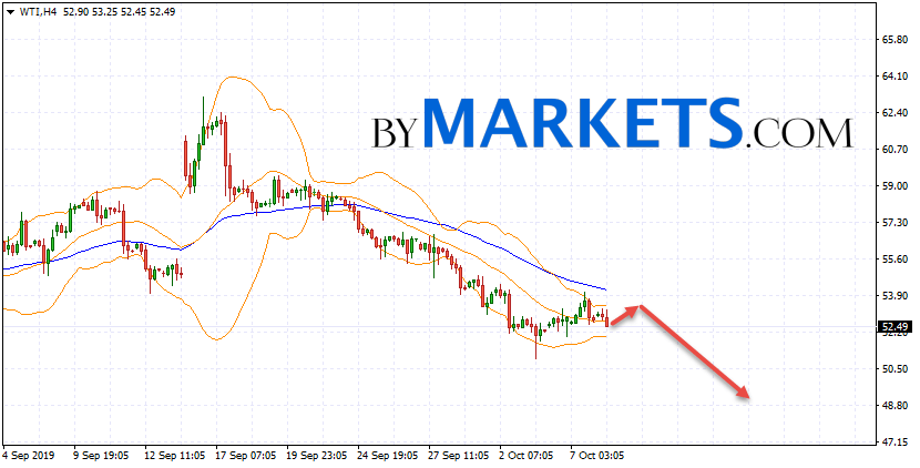 WTI crude oil forecast and analysis on October 9, 2019WTI crude oil forecast and analysis on October 9, 2019