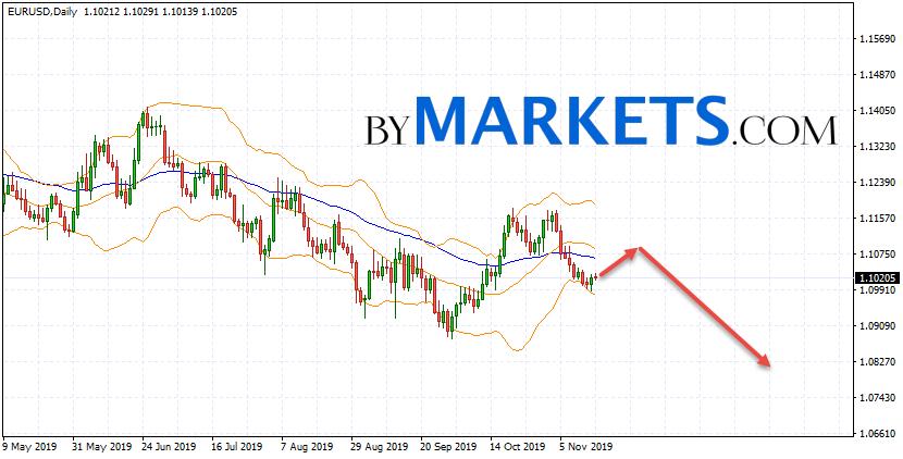 EUR/USD weekly forecast on November 18 — 22, 2019
