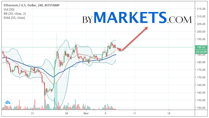 Ethereum (ETH/USD) forecast and analysis on November 8, 2019
