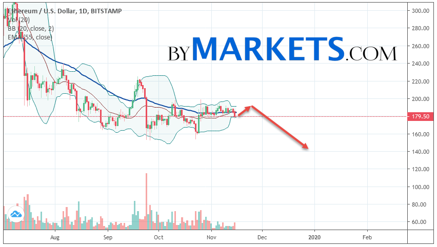 Ethereum (ETH/USD) forecast on November 18 — 24, 2019