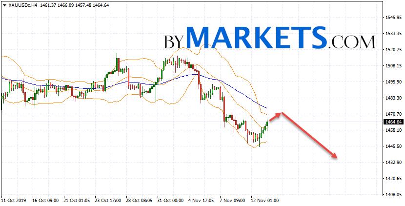 GOLD forecast and XAU/USD analysis on November 14, 2019