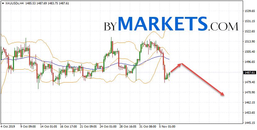 GOLD forecast and XAU/USD analysis on November 7, 2019
