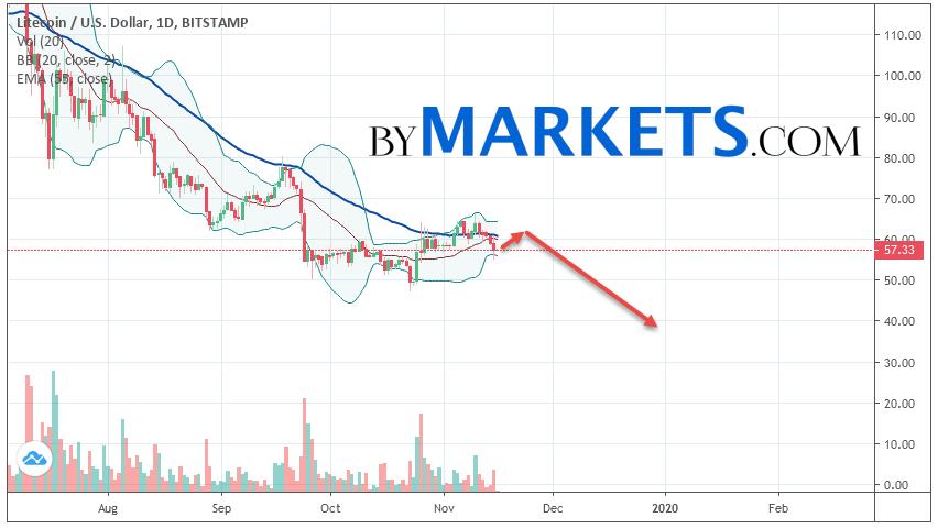 Litecoin (LTC/USD) forecast on November 18 — 24, 2019