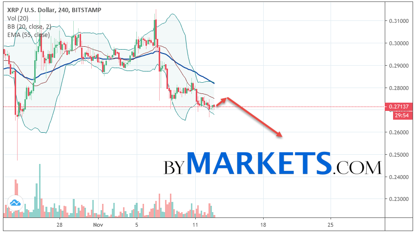 Ripple (XRP/USD) forecast and analysis on November 14, 2019