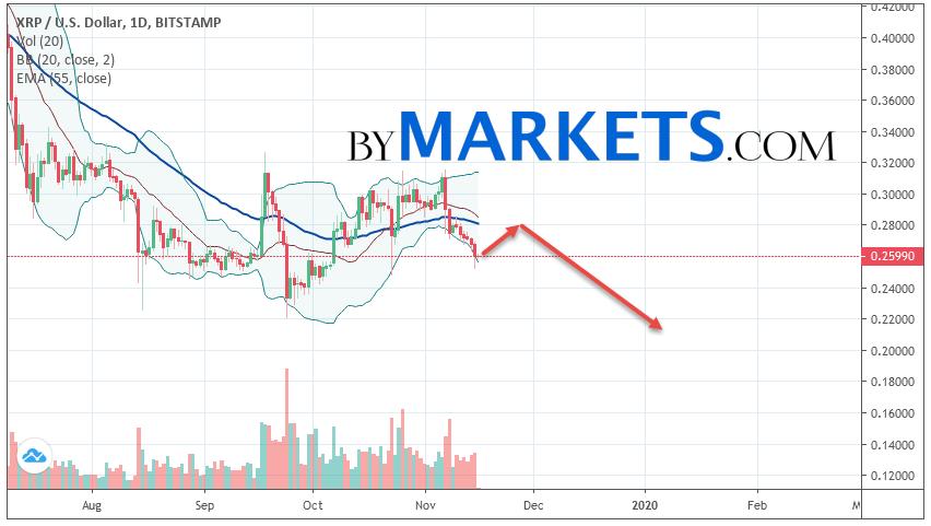 Ripple (XRP/USD) forecast on November 18 — 24, 2019