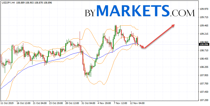 USD/JPY forecast Japanese Yen on November 14, 2019