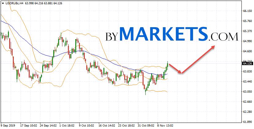 USD/RUB forecast Dollar Ruble on November 14, 2019