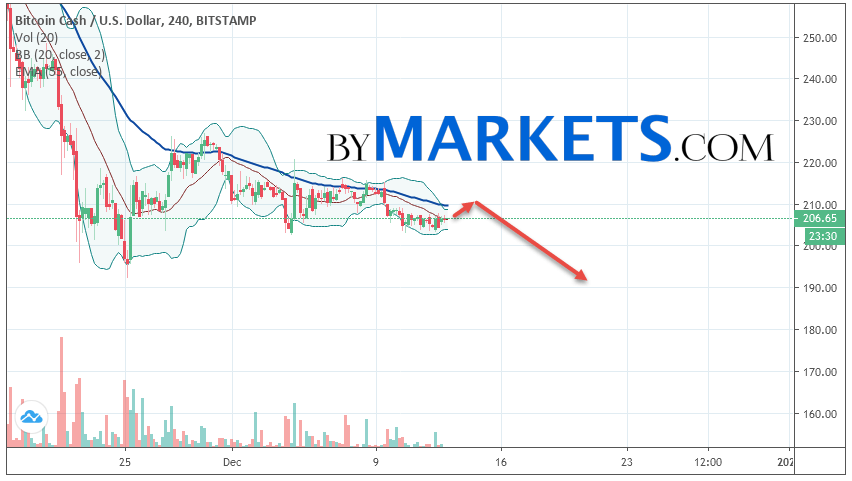 Bitcoin Cash (BCH/USD) forecast and analysis on December 14, 2019