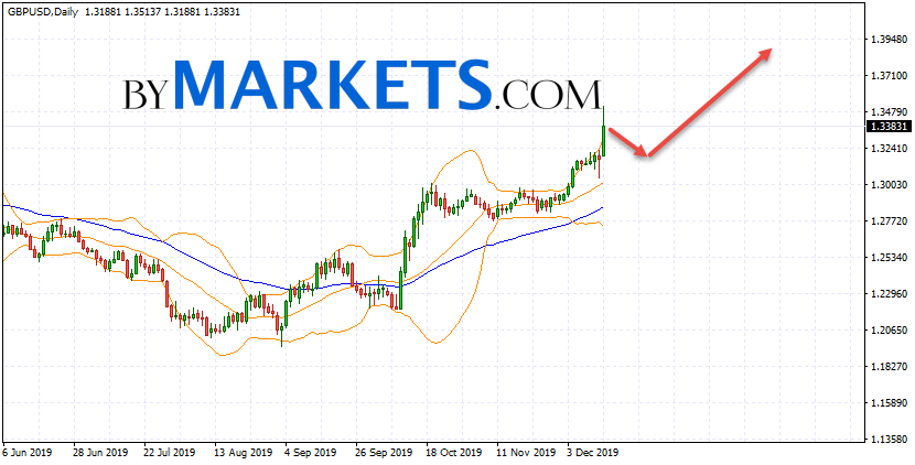 GBP/USD weekly forecast on December 16 — 20, 2019