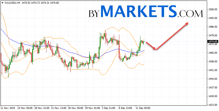 GOLD forecast and XAU/USD analysis on December 13, 2019