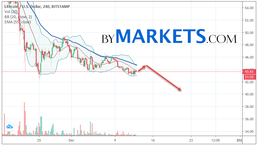 Litecoin (LTC/USD) forecast and analysis on December 14, 2019