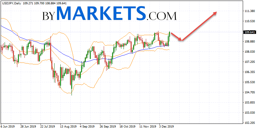 USD/JPY weekly forecast on December 16 — 20, 2019