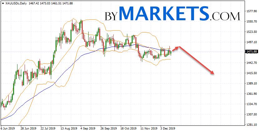 XAU/USD weekly forecast on December 16 — 20, 2019