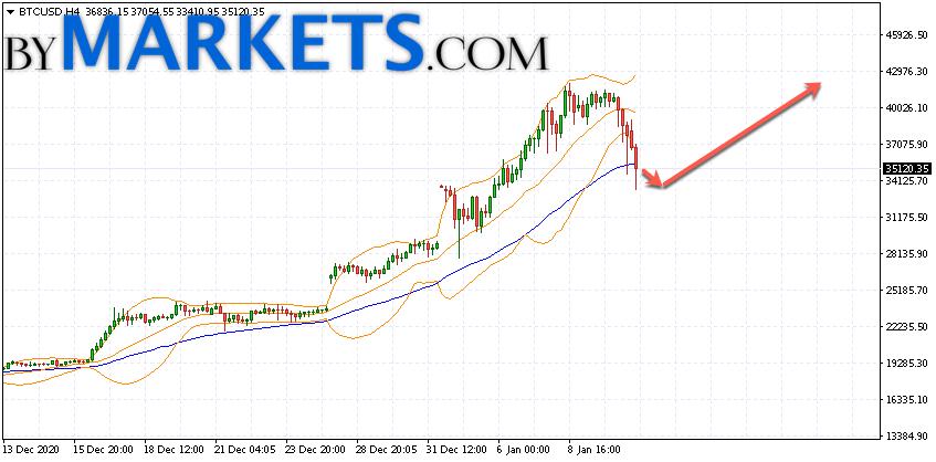 Bitcoin (BTC/USD) forecast and analysis on January 12, 2021