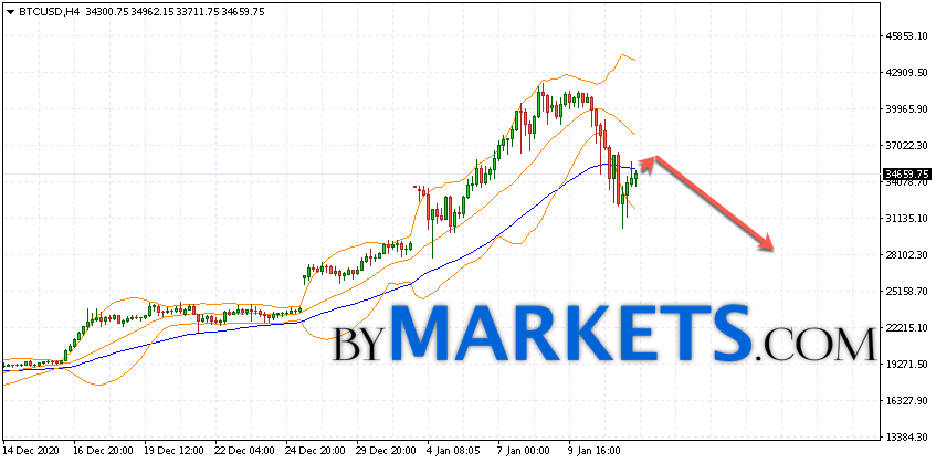 Bitcoin (BTC/USD) forecast and analysis on January 13, 2021
