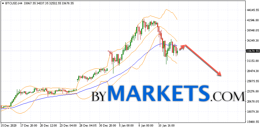 Bitcoin (BTC/USD) forecast and analysis on January 14, 2021