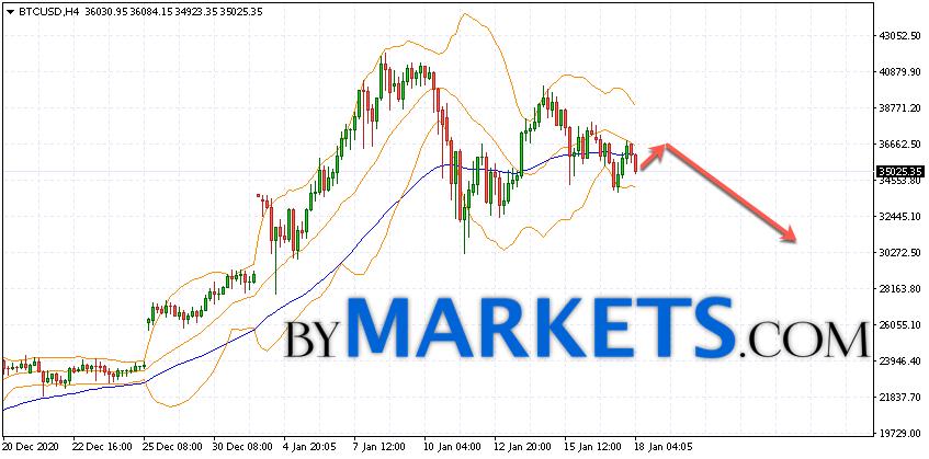 Bitcoin (BTC/USD) forecast and analysis on January 19, 2021