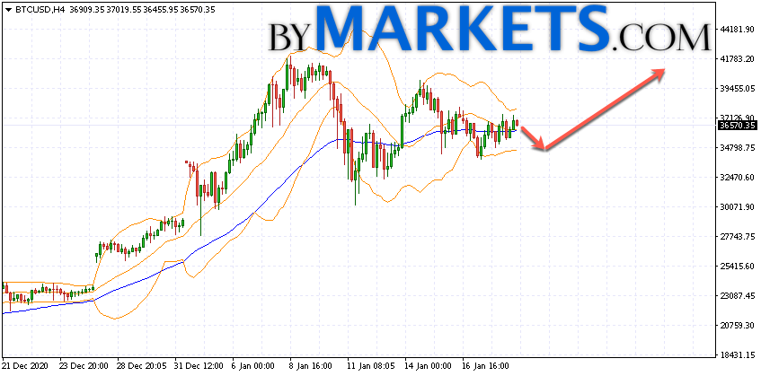 Bitcoin (BTC/USD) forecast and analysis on January 20, 2021