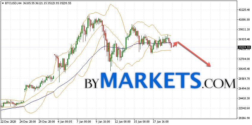 Bitcoin (BTC/USD) forecast and analysis on January 21, 2021