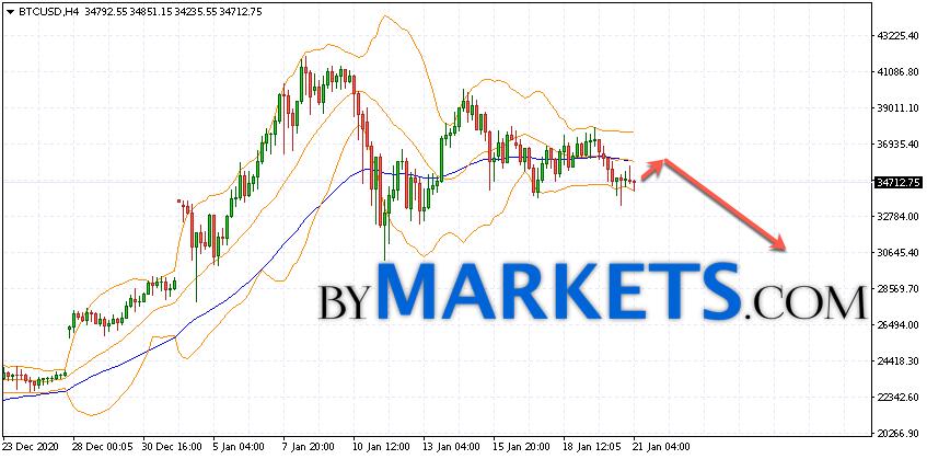Bitcoin (BTC/USD) forecast and analysis on January 22, 2021