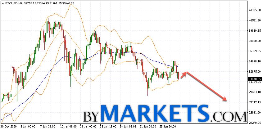 Bitcoin (BTC/USD) forecast and analysis on January 27, 2021