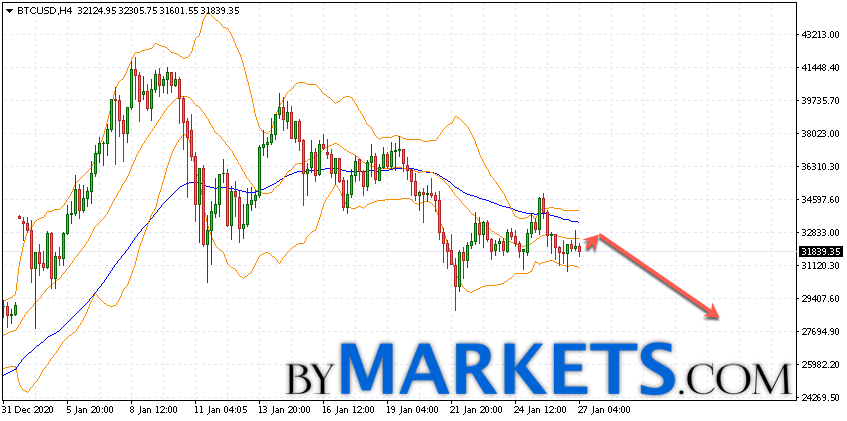 Bitcoin (BTC/USD) forecast and analysis on January 28, 2021